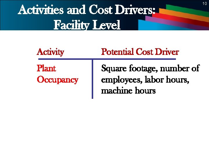 10 Activities and Cost Drivers: Facility Level Activity Potential Cost Driver Plant Occupancy Square