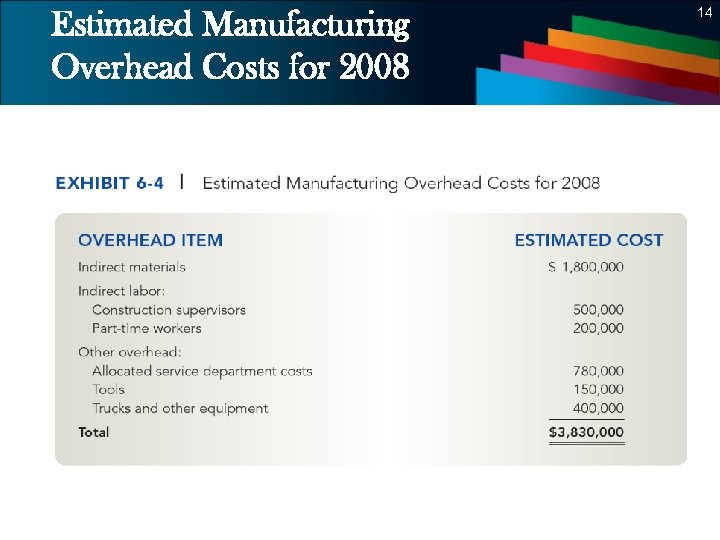 Estimated Manufacturing Overhead Costs for 2008 14 14