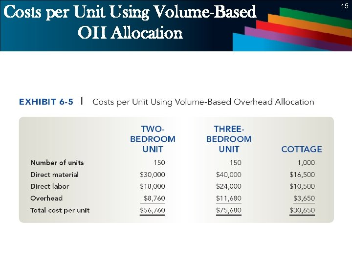 Costs per Unit Using Volume-Based OH Allocation 15 15