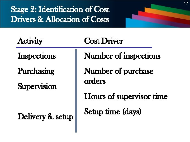 17 Stage 2: Identification of Cost Drivers & Allocation of Costs Activity Cost Driver