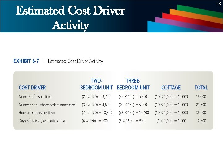 18 Estimated Cost Driver Activity 18