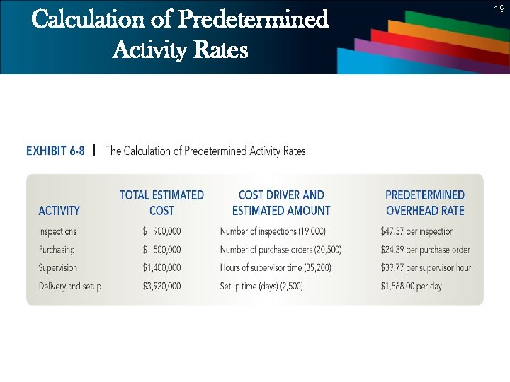 19 Calculation of Predetermined Activity Rates 19