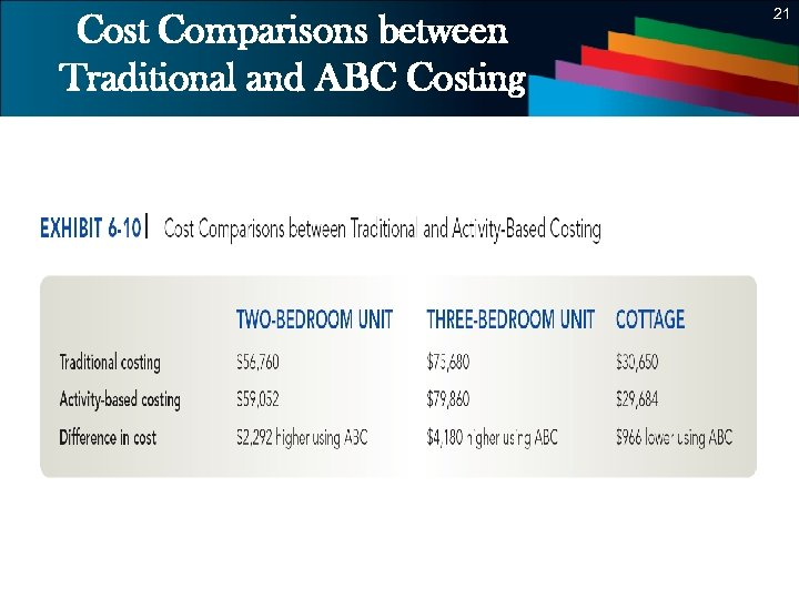 21 Cost Comparisons between Traditional and ABC Costing 21