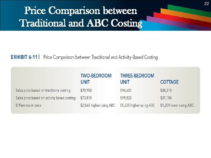 22 Price Comparison between Traditional and ABC Costing 22