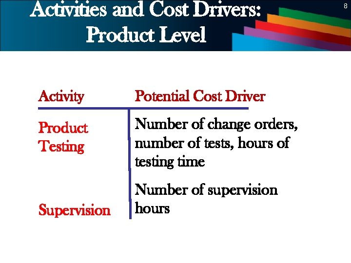 Activities and Cost Drivers: Product Level Activity Potential Cost Driver Product Testing 8 Number