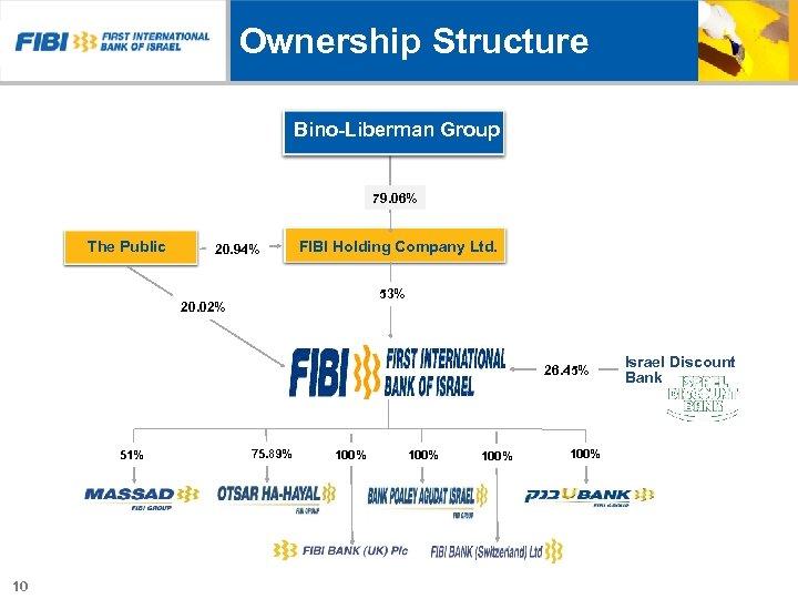Ownership Structure Bino-Liberman Group 79. 06% The Public 20. 94% FIBI Holding Company Ltd.