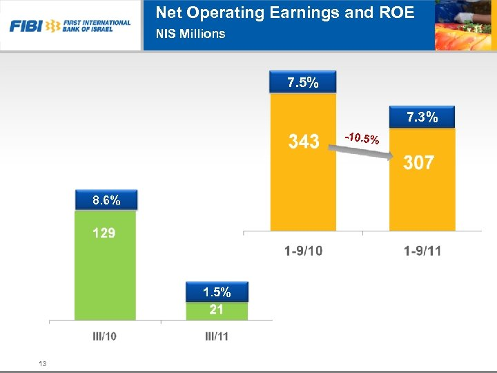 Net Operating Earnings and ROE NIS Millions 7. 5% 7. 3% -10. 5% נתונים