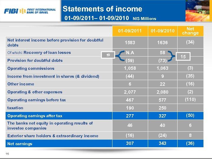 Statements of income 01 -09/2011– 01 -09/2010 NIS Millions 01 -09/2011 01 -09/2010 Net