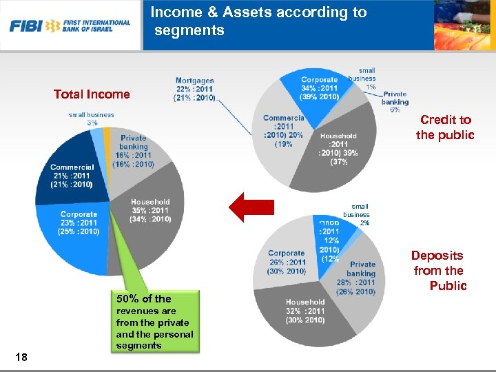 Income & Assets according to segments Total Income Credit to the public small business