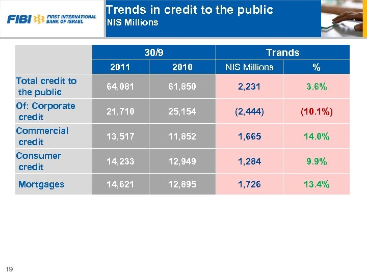 Trends in credit to the public NIS Millions 30/9 Trands 2011 NIS Millions %