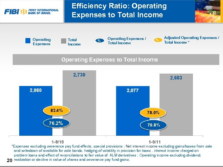 Efficiency Ratio: Operating Expenses to Total Income Operating Expenses Total Income % Operating Expenses