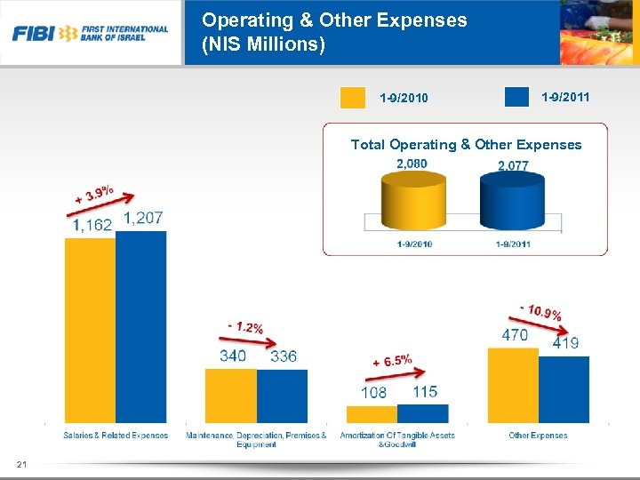 Operating & Other Expenses (NIS Millions) 1 -9/2010 1 -9/2011 Total Operating & Other