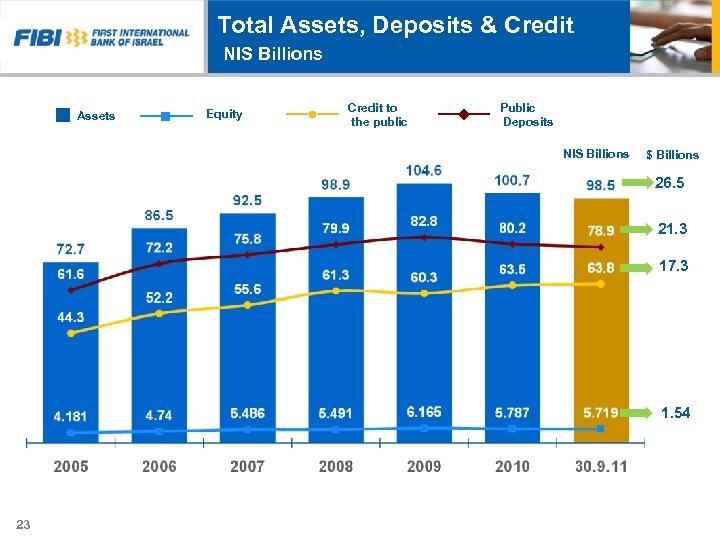 Total Assets, Deposits & Credit NIS Billions Assets Equity Credit to the public Public