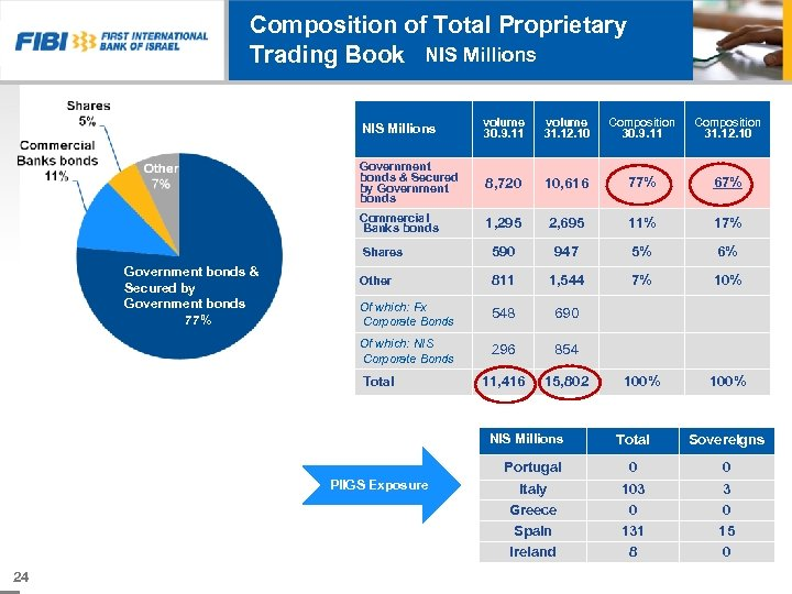 Composition of Total Proprietary Trading Book NIS Millions volume 31. 12. 10 Composition 30.