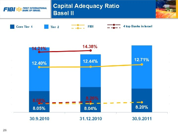 Capital Adequacy Ratio Basel II Core Tier 1 4 top Banks in Israel FIBI