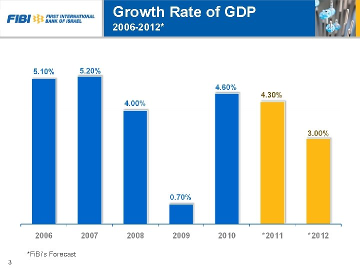 Growth Rate of GDP 2006 -2012* *Fi. Bi's Forecast 3