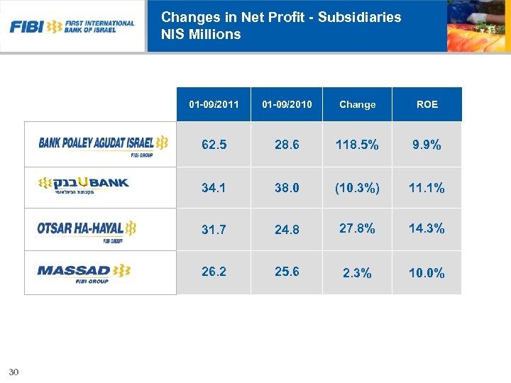 Changes in Net Profit - Subsidiaries NIS Millions 01 -09/2011 Change ROE 62. 5