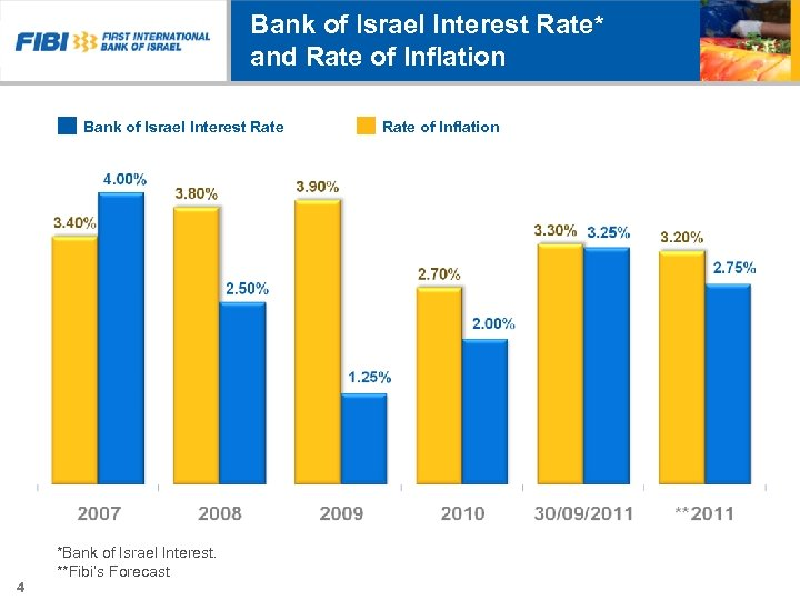 Bank of Israel Interest Rate* and Rate of Inflation Bank of Israel Interest Rate