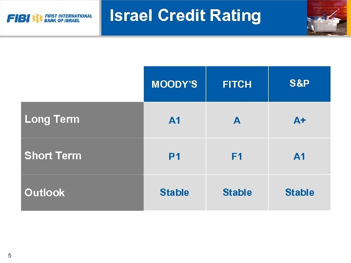 Israel Credit Rating MOODY'S FITCH S&P Long Term A 1 A A+ Short Term