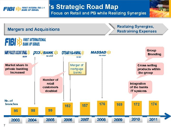 FIBI's Strategic Road Map Focus on Retail and PB while Realizing Synergies, Restraining Expenses