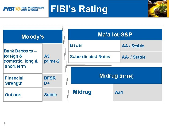 FIBI's Rating Ma'a lot-S&P Moody's Issuer Bank Deposits – foreign & domestic, long &