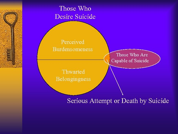 Those Who Desire Suicide Perceived Burdensomeness Those Who Are Capable of Suicide Thwarted Belongingness