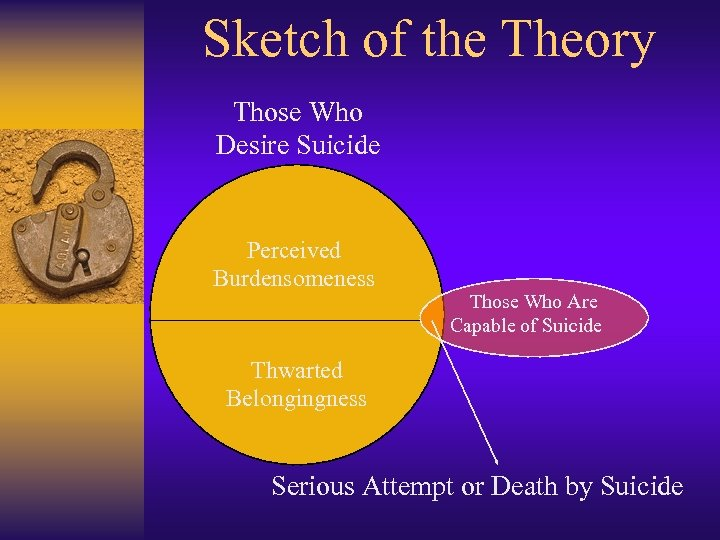 Sketch of the Theory Those Who Desire Suicide Perceived Burdensomeness Those Who Are Capable