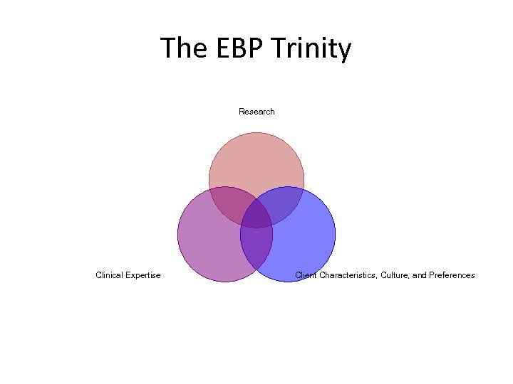 The EBP Trinity Research Clinical Expertise Client Characteristics, Culture, and Preferences
