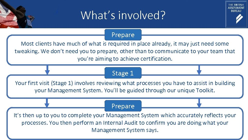 What's involved? Prepare Most clients have much of what is required in place already,