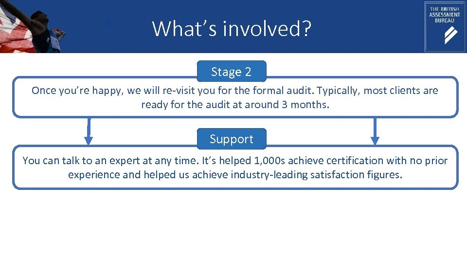 What's involved? Stage 2 Once you're happy, we will re-visit you for the formal
