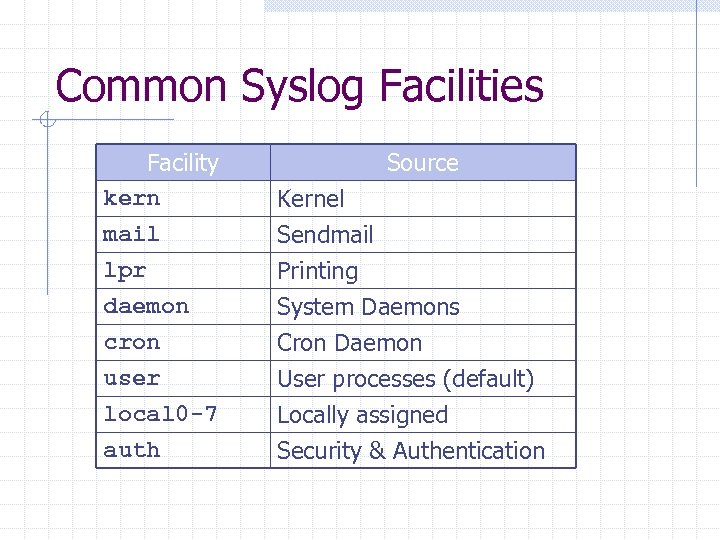Common Syslog Facilities Facility kern mail lpr Source Kernel Sendmail Printing daemon cron user