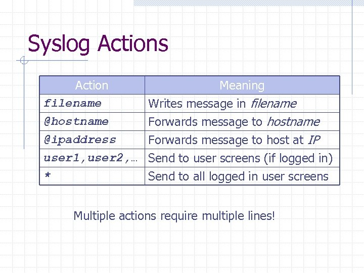 Syslog Actions Action filename @hostname @ipaddress Meaning Writes message in filename Forwards message to