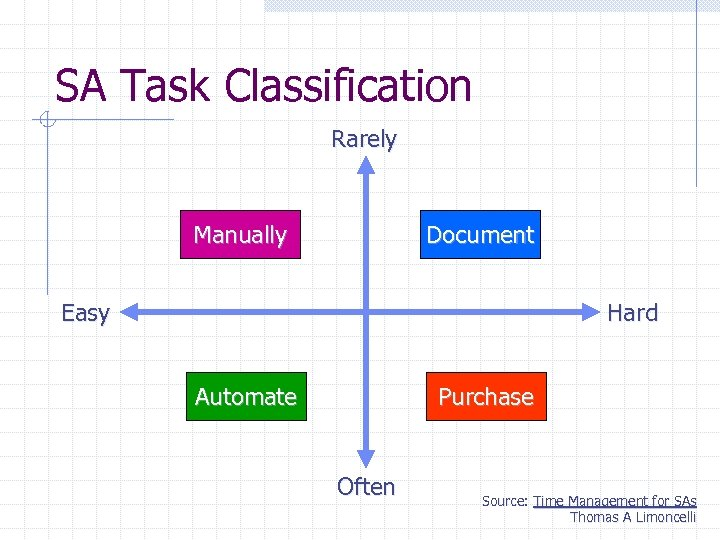 SA Task Classification Rarely Manually Document Easy Hard Automate Purchase Often Source: Time Management
