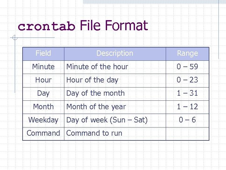 crontab File Format Field Minute Description Range Minute of the hour 0 – 59