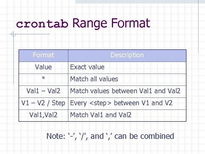 crontab Range Format Value * Description Exact value Match all values Val 1 –