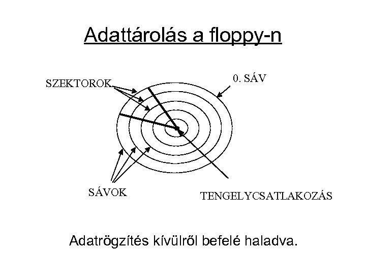 Adattárolás a floppy-n SZEKTOROK SÁVOK 0. SÁV TENGELYCSATLAKOZÁS Adatrögzítés kívülről befelé haladva.