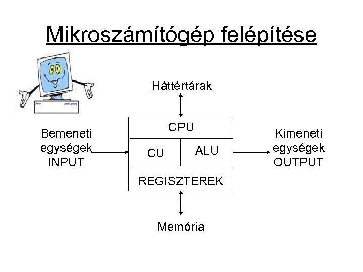Mikroszámítógép felépítése Háttértárak Bemeneti egységek INPUT CPU CU ALU REGISZTEREK Memória Kimeneti egységek OUTPUT