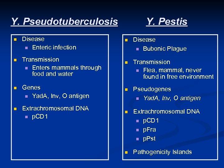 Y. Pseudotuberculosis n Disease n Enteric infection n Transmission n Enters mammals through food