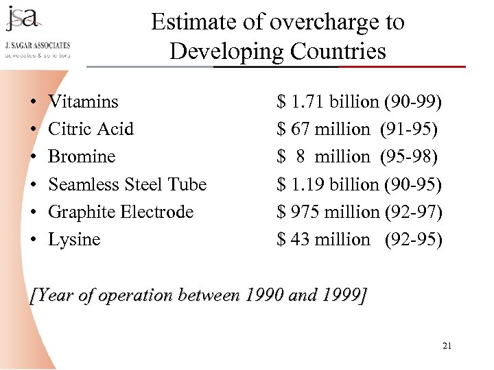 Estimate of overcharge to Developing Countries • • • Vitamins Citric Acid Bromine Seamless