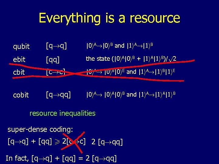 Everything is a resource qubit [q!q] |0 i. A!|0 i. B and |1 i.