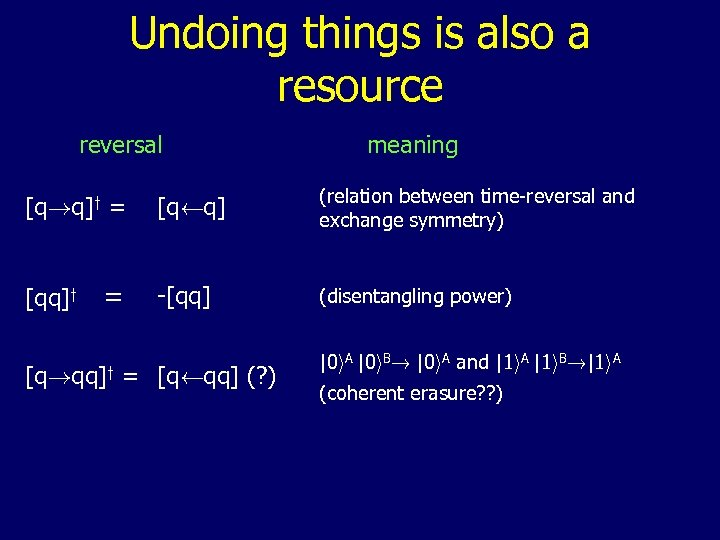 Undoing things is also a resource reversal [q!q]y = [qq]y = meaning [qÃq] (relation