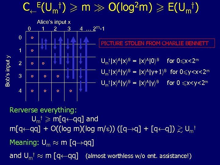 CÃE(Umy) > m À O(log 2 m) > E(Umy) 0 Alice's input x 1