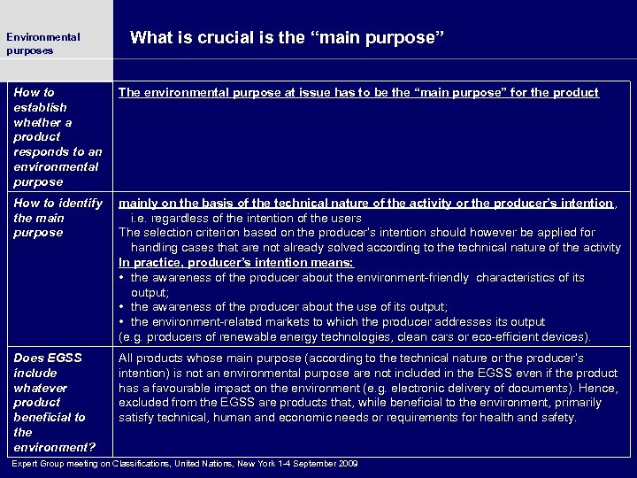 """Environmental purposes What is crucial is the """"main purpose"""" How to establish whether a"""