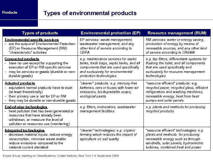 Products Types of environmental products Types of products Environmental protection (EP) Resource management (RUM)