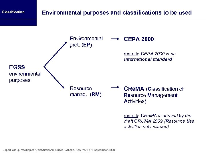 Classification Environmental purposes and classifications to be used Environmental prot. (EP) CEPA 2000 remark:
