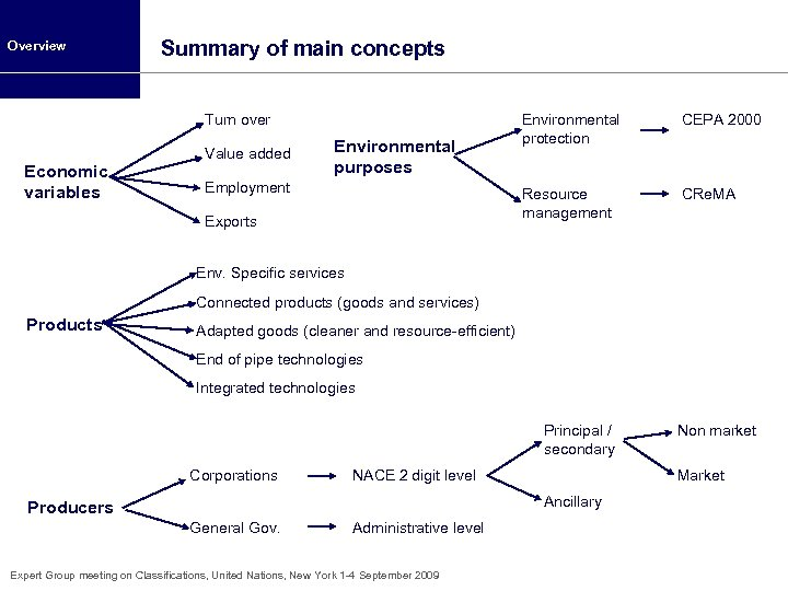 Overview Summary of main concepts Turn over Economic variables Value added Employment Exports CEPA