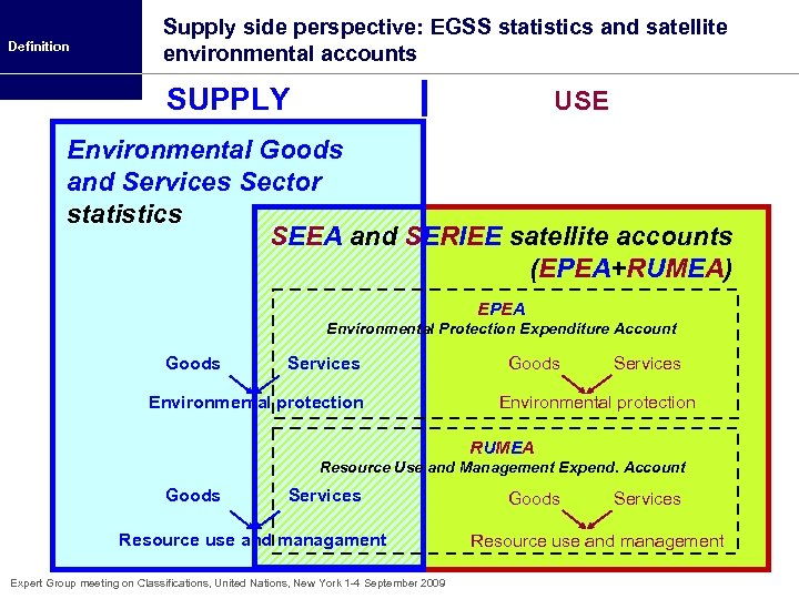 Definition Supply side perspective: EGSS statistics and satellite environmental accounts SUPPLY USE Environmental Goods
