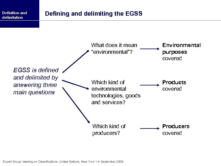 """Definition and delimitation Defining and delimiting the EGSS What does it mean """"environmental""""? Which"""