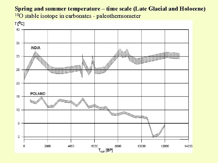 Spring and summer temperature – time scale (Late Glacial and Holocene) 18 O stable