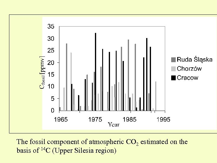 The fossil component of atmospheric CO 2 estimated on the basis of 14 C